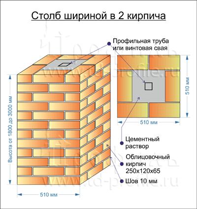 Винтовые столбы из кирпича для забора своими руками - Rc-garaj.ru